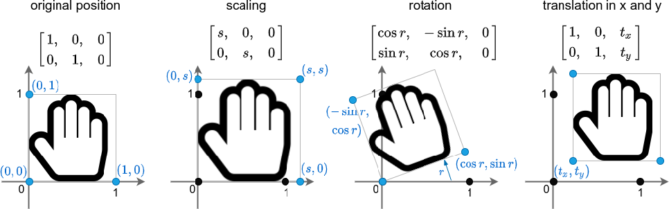 Figure 1 for Explainable 3D Convolutional Neural Networks by Learning Temporal Transformations