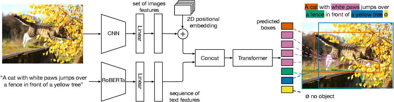 Figure 3 for MDETR -- Modulated Detection for End-to-End Multi-Modal Understanding