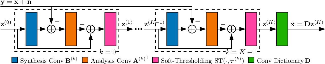 Figure 1 for CDLNet: Robust and Interpretable Denoising Through Deep Convolutional Dictionary Learning
