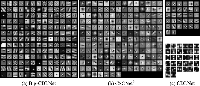 Figure 2 for CDLNet: Robust and Interpretable Denoising Through Deep Convolutional Dictionary Learning