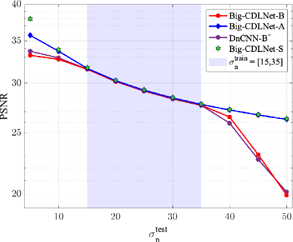 Figure 3 for CDLNet: Robust and Interpretable Denoising Through Deep Convolutional Dictionary Learning