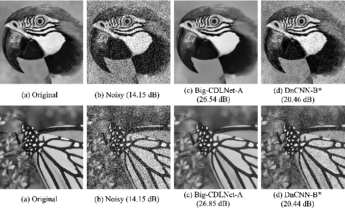 Figure 4 for CDLNet: Robust and Interpretable Denoising Through Deep Convolutional Dictionary Learning