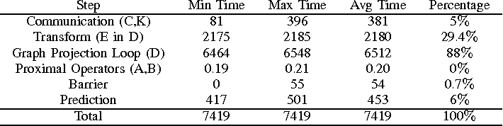 Figure 4 for High-performance Kernel Machines with Implicit Distributed Optimization and Randomization