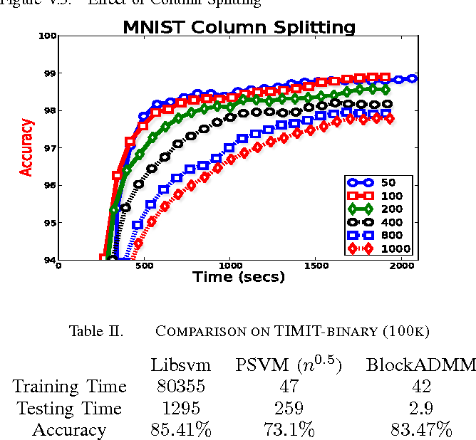 Figure 3 for High-performance Kernel Machines with Implicit Distributed Optimization and Randomization