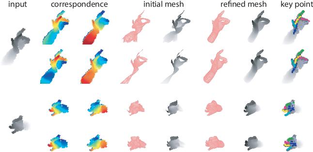 Figure 1 for Dual Grid Net: hand mesh vertex regression from single depth maps