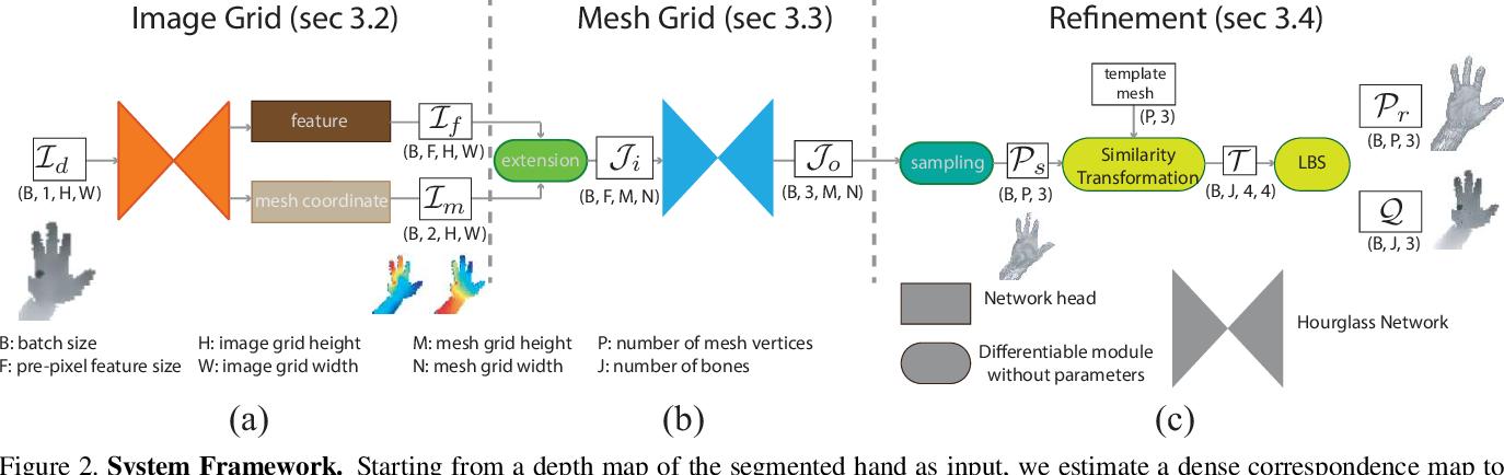 Figure 3 for Dual Grid Net: hand mesh vertex regression from single depth maps