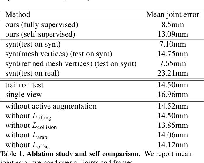 Figure 2 for Dual Grid Net: hand mesh vertex regression from single depth maps