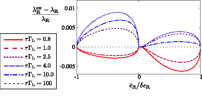FIG. 4. Relative deviation of the extracted charge relaxation rate γ exR from the true rate γR, for different values of L with R = 2.5τ−1 and the remaining parameters as in Fig. 2(b).