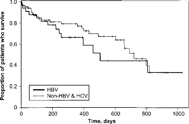 PDF] Impact of chronic hepatitis B virus (HBV) infection on