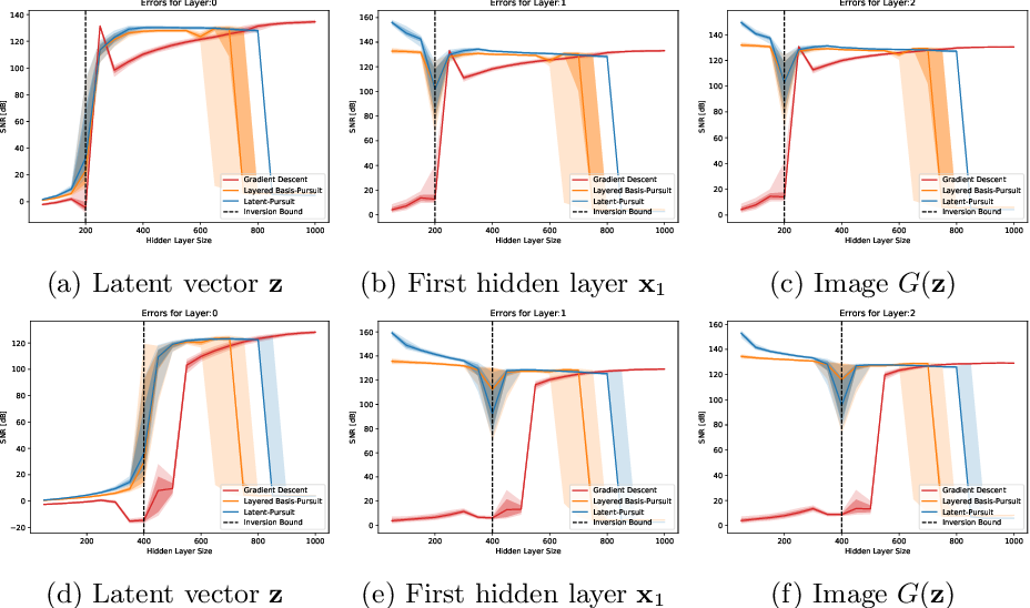 Figure 4 for When and How Can Deep Generative Models be Inverted?