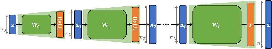 Figure 2 for When and How Can Deep Generative Models be Inverted?