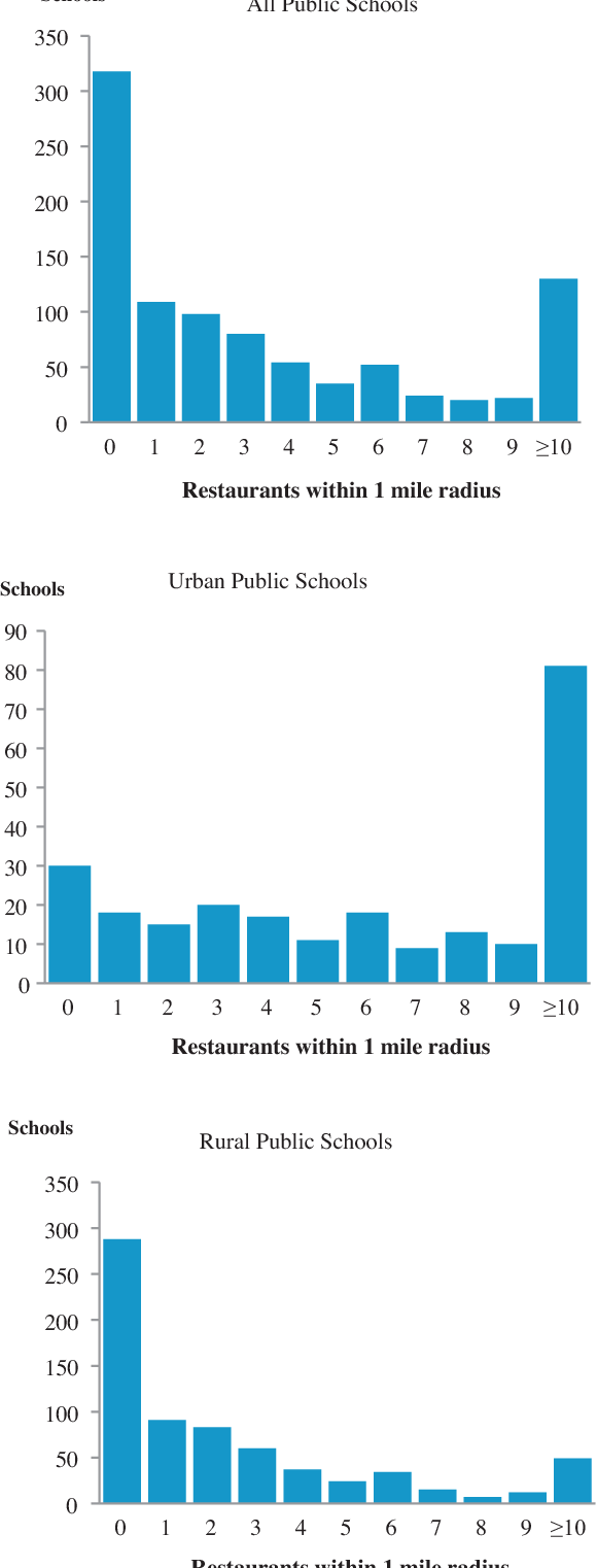 The Effect Of Fast Food Restaurants On Childhood Obesity A School