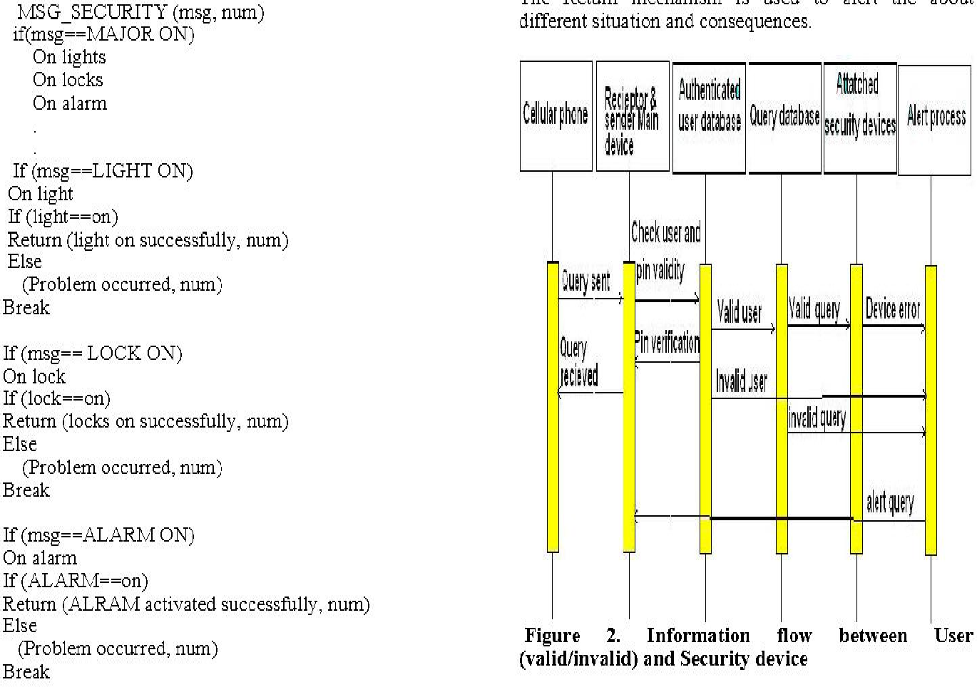 Figure 2 From Security Architecture For Third Generation 3g Using Database Information Flow Between User Valid Invalid And Device