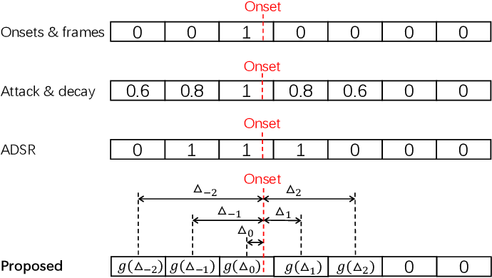 Figure 1 for High-resolution Piano Transcription with Pedals by Regressing Onsets and Offsets Times