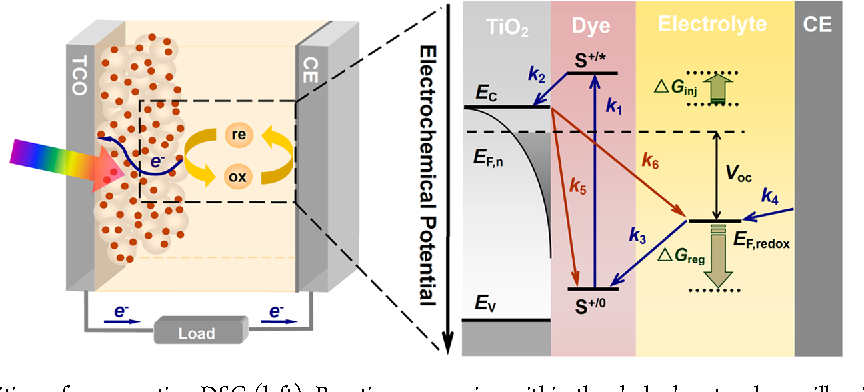 Kinetics of iodine free redox shuttles in dye sensitized solar cells figure 1 ccuart Image collections