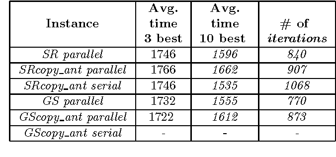 Table 4 from Parallel ACO with a Ring Neighborhood for
