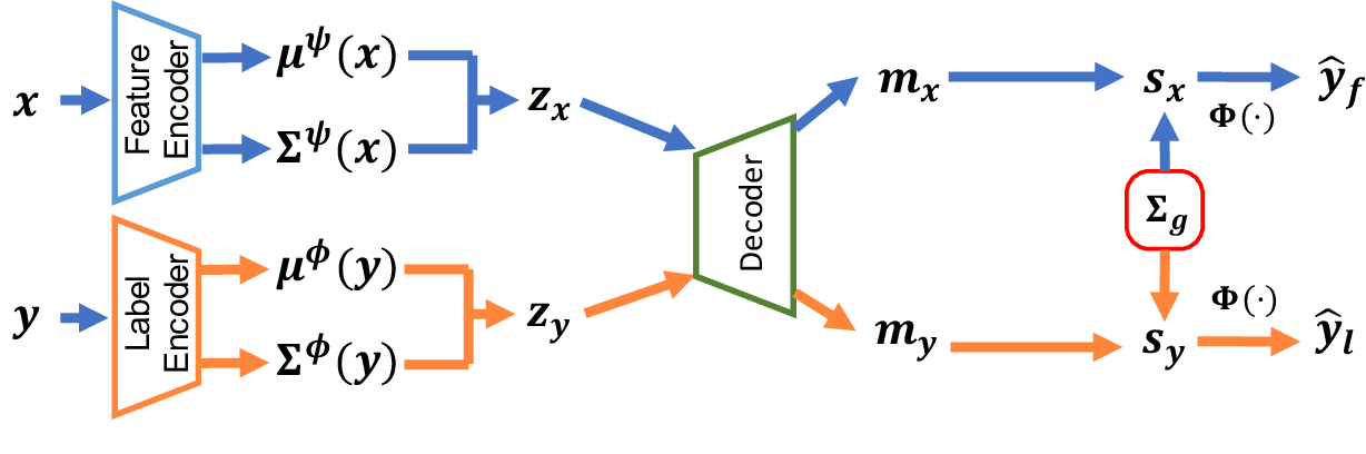 Figure 1 for Disentangled Variational Autoencoder based Multi-Label Classification with Covariance-Aware Multivariate Probit Model