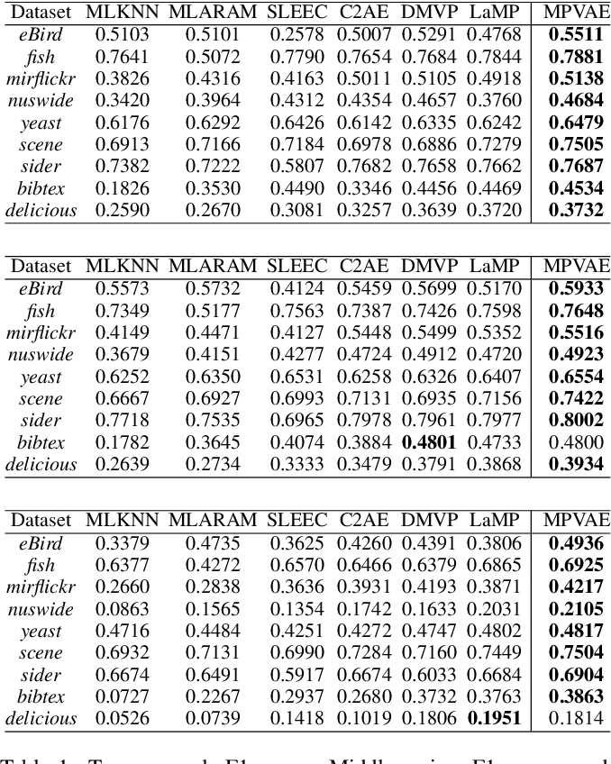 Figure 2 for Disentangled Variational Autoencoder based Multi-Label Classification with Covariance-Aware Multivariate Probit Model