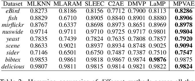Figure 3 for Disentangled Variational Autoencoder based Multi-Label Classification with Covariance-Aware Multivariate Probit Model