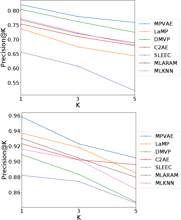 Figure 4 for Disentangled Variational Autoencoder based Multi-Label Classification with Covariance-Aware Multivariate Probit Model