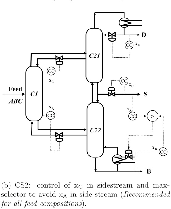 Figure 4 from Control structure selection for three-product Petlyuk