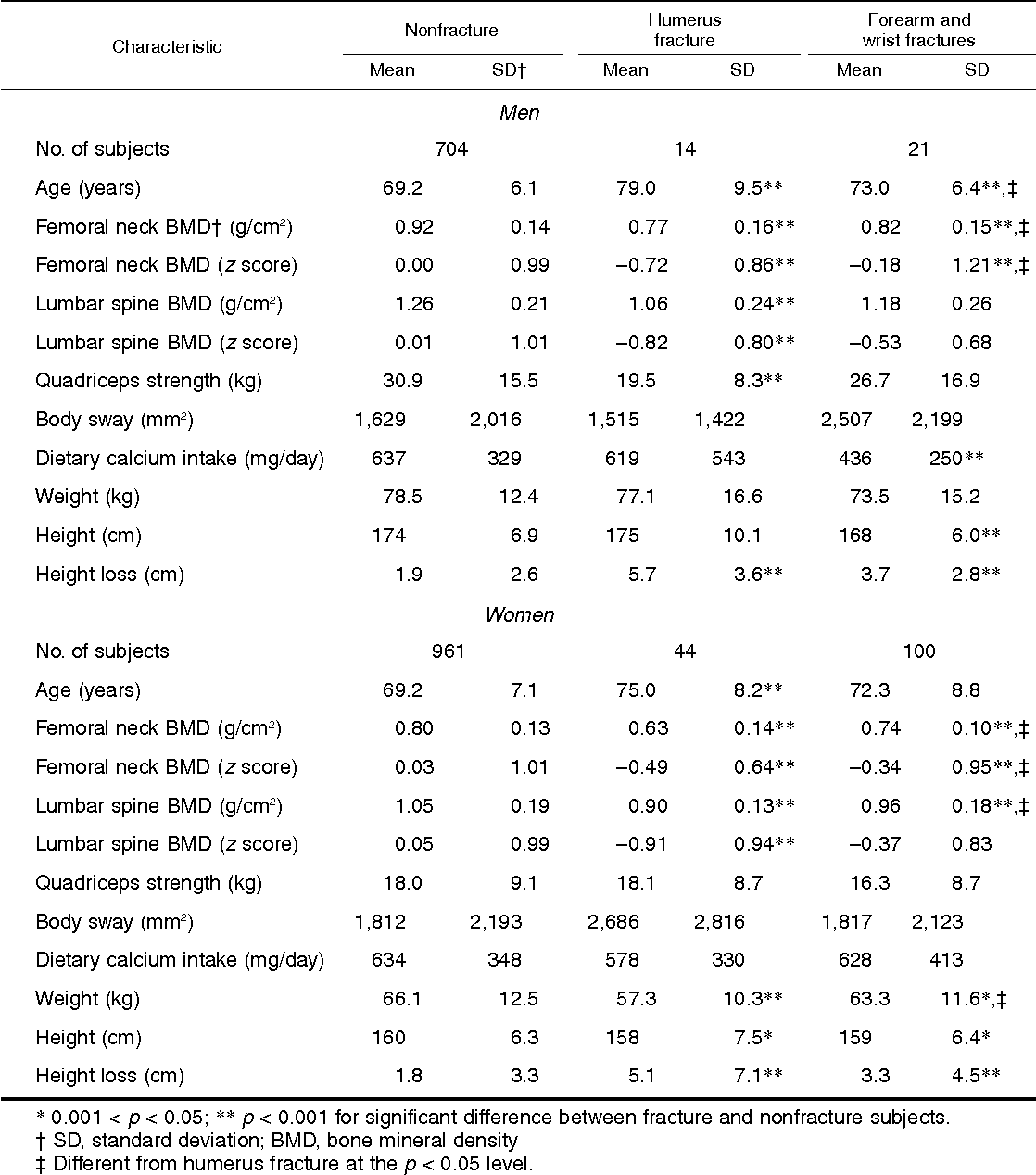 Risk Factors For Proximal Humerus Forearm And Wrist Fractures In