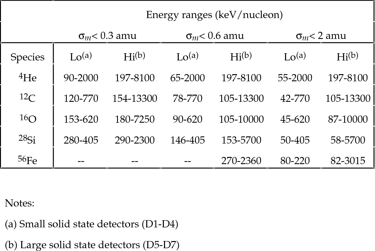 Table 2 from The Ultra-Low-Energy Isotope Spectrometer (ULEIS) for