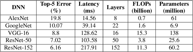 Figure 1 for Deep Learning in the Era of Edge Computing: Challenges and Opportunities