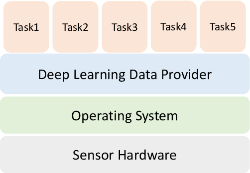 Figure 3 for Deep Learning in the Era of Edge Computing: Challenges and Opportunities