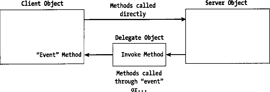 Figure 10-4 from Moving to VB  NET: Strategies, Concepts, and Code