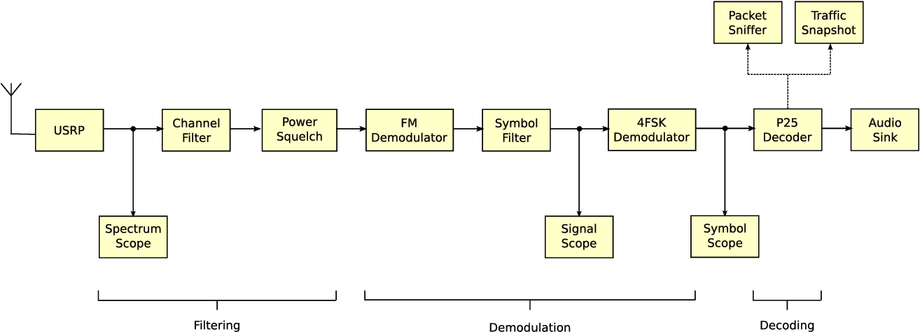 Figure 1 from A software-defined radio receiver for APCO project 25