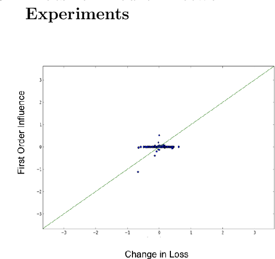 Figure 3 for Second-Order Group Influence Functions for Black-Box Predictions