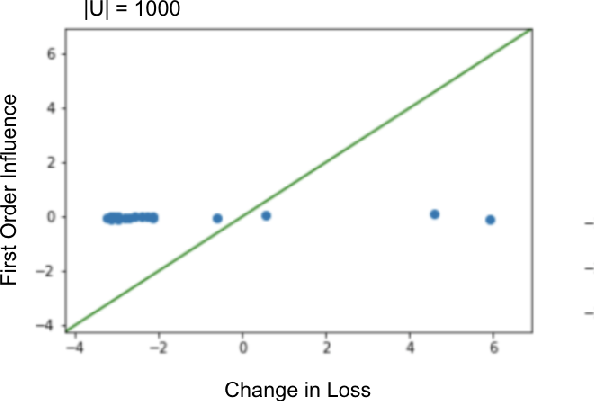 Figure 4 for Second-Order Group Influence Functions for Black-Box Predictions