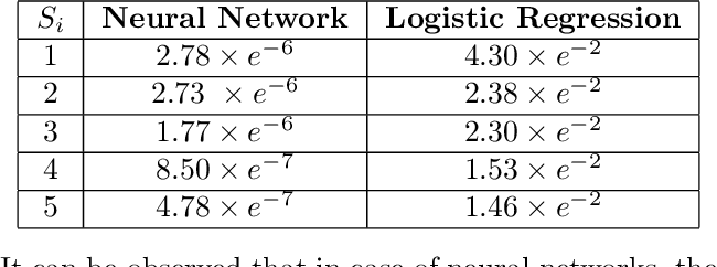 Figure 1 for Second-Order Group Influence Functions for Black-Box Predictions