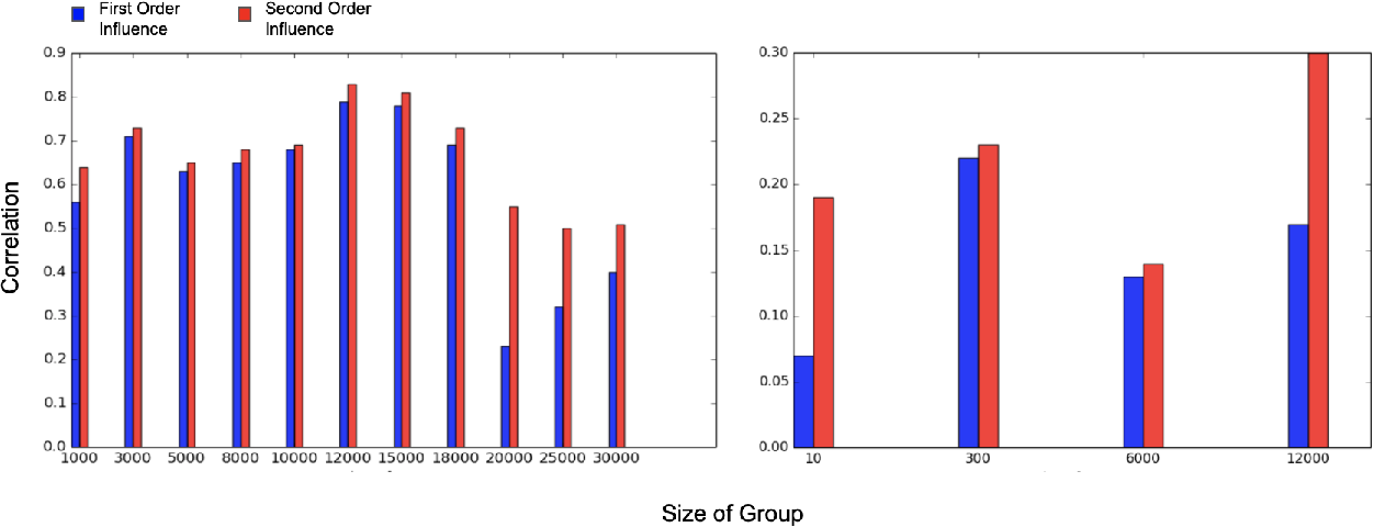 Figure 2 for Second-Order Group Influence Functions for Black-Box Predictions