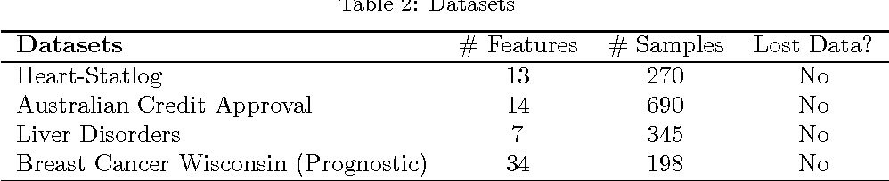Figure 4 for Fuzzy Least Squares Twin Support Vector Machines