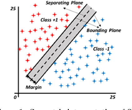 Figure 1 for Fuzzy Least Squares Twin Support Vector Machines