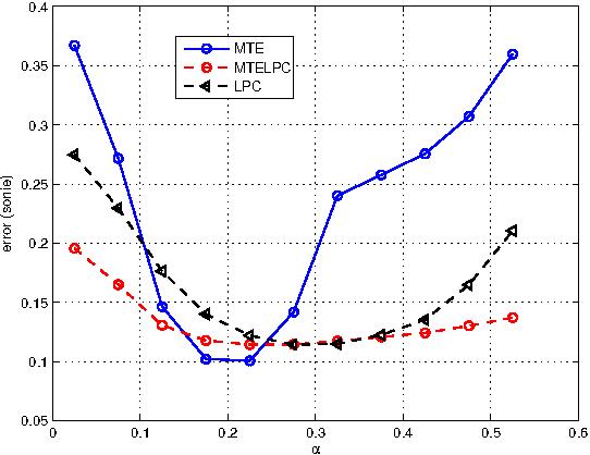 Extending efficient spectral envelope modeling to Mel