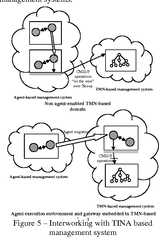 Figure 5 From A Comparison Of Approaches To Multi Domain Connection
