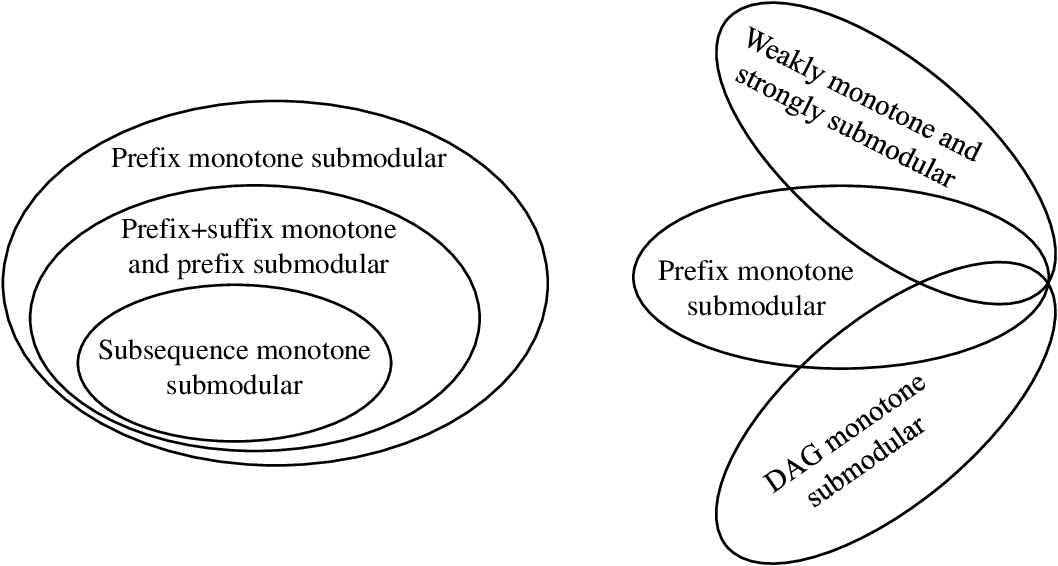 Figure 1 for Multi-objective Evolutionary Algorithms are Generally Good: Maximizing Monotone Submodular Functions over Sequences