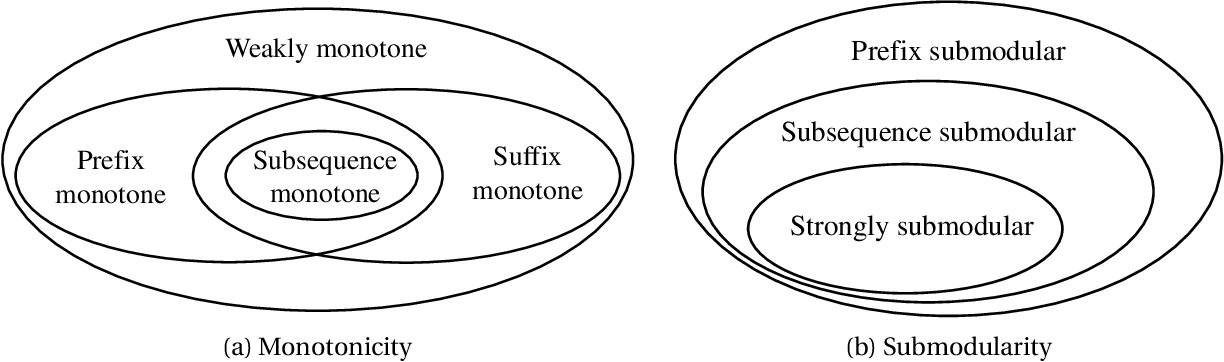 Figure 3 for Multi-objective Evolutionary Algorithms are Generally Good: Maximizing Monotone Submodular Functions over Sequences