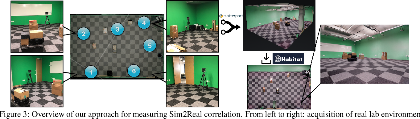 Figure 4 for Are We Making Real Progress in Simulated Environments? Measuring the Sim2Real Gap in Embodied Visual Navigation