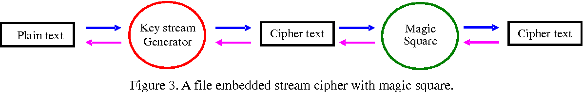 PDF] A Study on the Stream Cipher Embedded Magic Square of