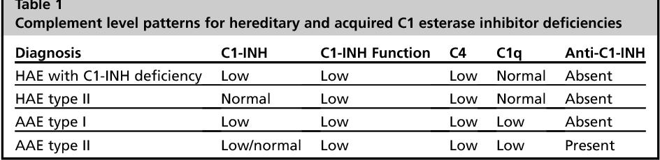Acquired C1 Esterase Inhibitor Deficiency
