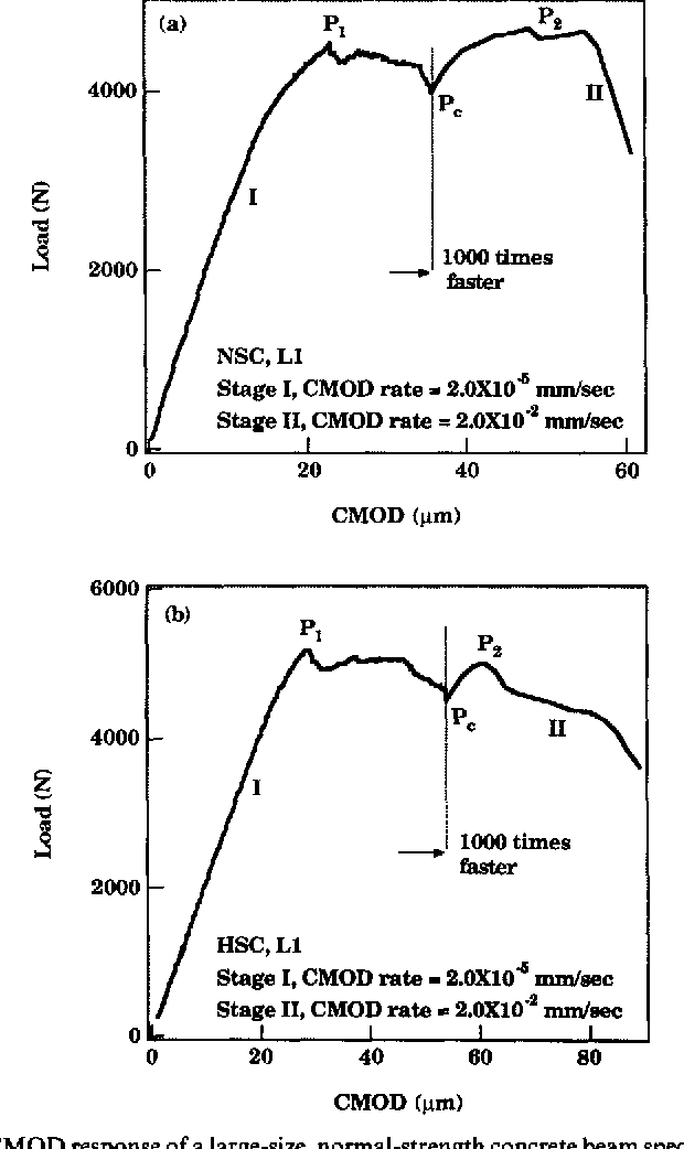 Fig. 1. (a) Load vs C M O D response of a large-size, normal-strength concrete beam specimen for a 1000-fold rate increase at point Pc, after a load drop to ~ 9 0 % P~. (b) Load vs C M O D response o f a largesize, high-strength concrete beam specimen for a 1000-fold rate increase at point Pc, after a load drop to ~ 90% PI.