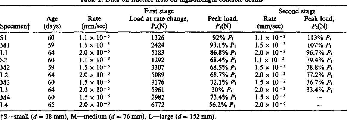 Table 2. Data on fracture tests on high-strength concrete beams