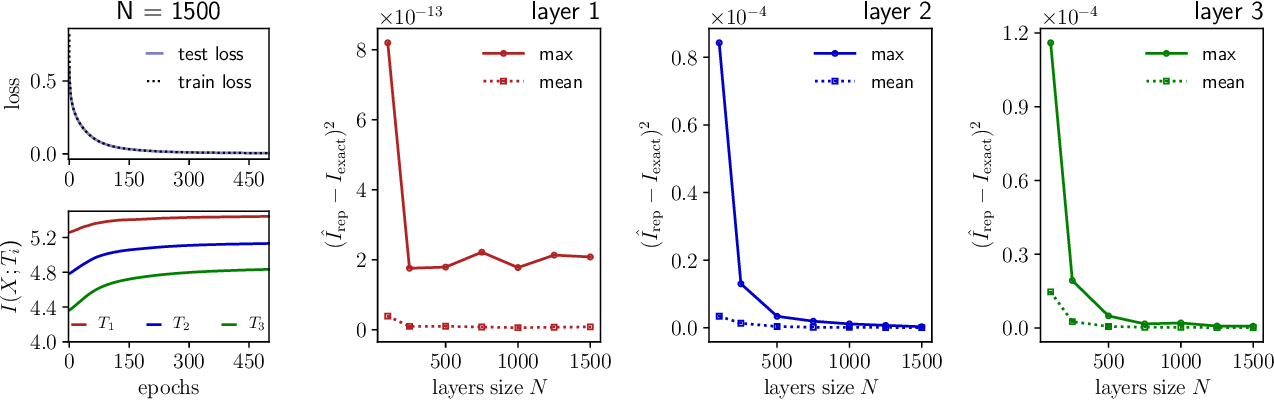 Figure 4 for Entropy and mutual information in models of deep neural networks
