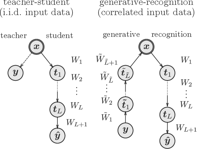 Figure 1 for Entropy and mutual information in models of deep neural networks