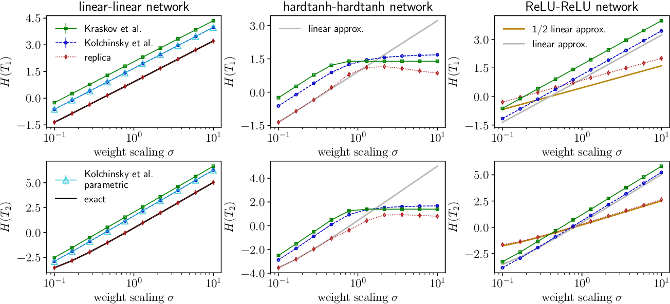 Figure 3 for Entropy and mutual information in models of deep neural networks