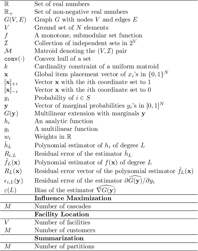 Figure 1 for Submodular Maximization via Taylor Series Approximation
